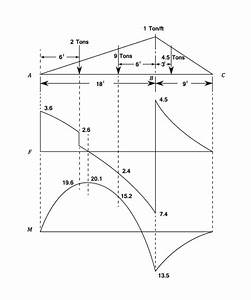 Shear Force And Bending Moment Diagrams  This Is A Good