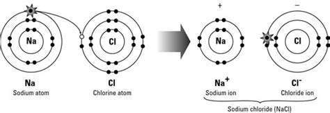 What Is Ionic Bonding?