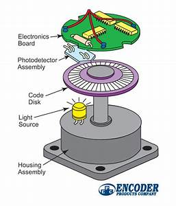 What Is An Encoder   U0026gt  Encoder Products