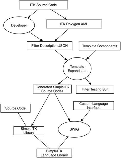 swig template data flow diagram of simpleitk s build process boxes represent data scientific