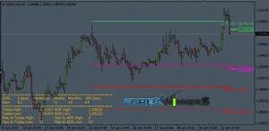 Average Daily Range Pro Calculator Forex Winners Free
