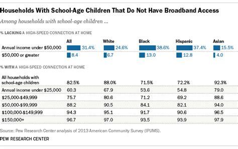numbers   broadband homework gap pew