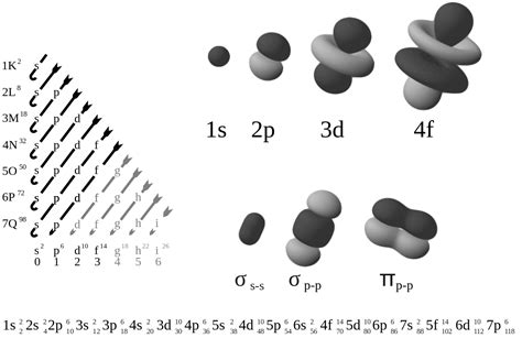 Electron Configuration Wikipedia