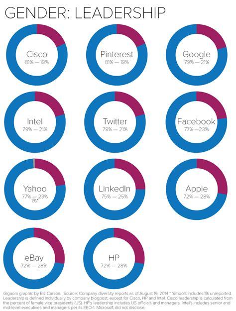 gigaom  charts  put tech companies diversity