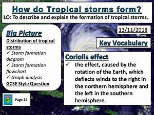 4 Tropical Storm Formation