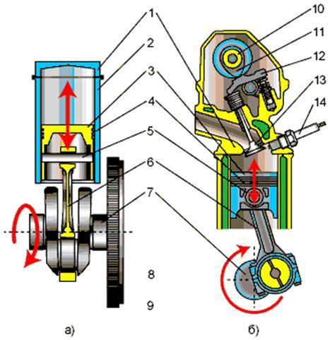 Переделка бензинового двс в дизельный. безумные идеи металлический форум