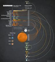 NASA Future Mars Missions