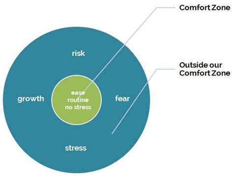 comfort zone c it s not always about getting out of your comfort zone
