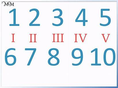 Roman Numerals Numeral Numbers Chart Viii Maths
