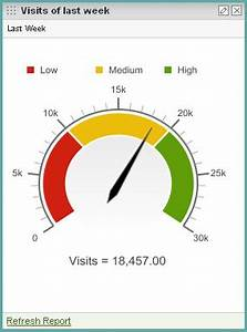8 best images of business speedometer chart tool excel With excel speedometer template download