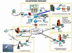 Ais Network Topology Of Turkey
