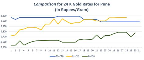India Gold Rate Gold Rate In Pune Today Gold Price In Pune 13 May 2018