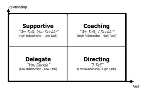 whats  leadership style