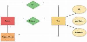 Admin And User  Chen Er Diagram