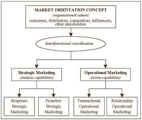changing market relationships   internet age