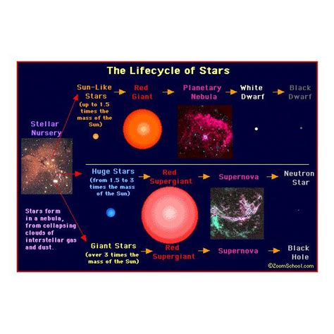 what are stars formed from star formation steps from star formation to galaxy formation