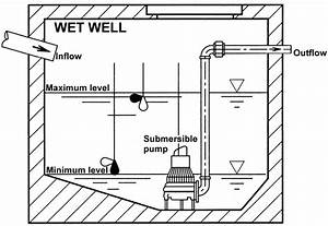 Sketch Of The Wet Well Of The Pumping Station With A Single Submersible
