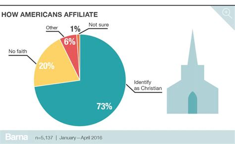 What Percentage Of Americans Are by Americans Still Overwhelmingly Identify As Christian