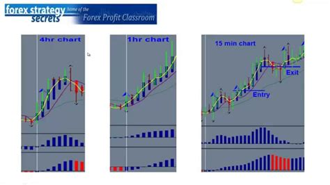currency trading strategies 4 forex successful trading strategies