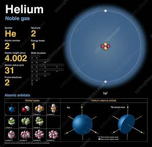 Helium  Atomic Structure - Stock Image - C018  3683