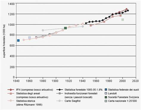 dati forestale evoluzione della superficie forestale in svizzera