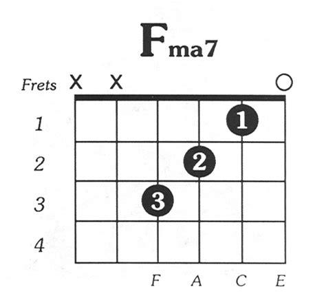 Guitar Parts Names Diagram