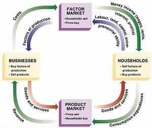 What Is Circular Flow Of Economic Activity