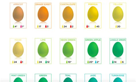 easter egg dyeing chart shows  color simplemost