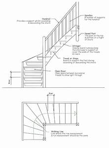 The Most Common Stair Parts Include  Iron Balusters  Wood
