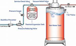 Expansion Tank Diagram