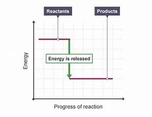 Igcse Chemistry 2017  3 5c  Draw And Explain Energy Level
