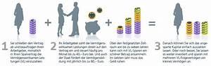 Wohn Riester Vermögenswirksame Leistungen : sparen mit verm genswirksamen leistungen ~ Lizthompson.info Haus und Dekorationen