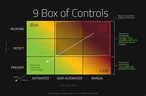 The 9 Box Of Controls