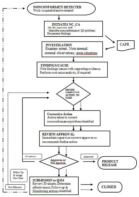 conformance procedure flowchart flowchart  word