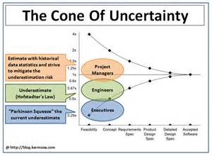 Cone of Uncertainty Project