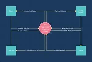 Pin En Data Flow Diagrams  Yc  Examples