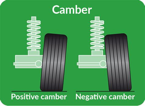 Car Wheel Alignment Explained