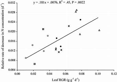 Relative Rate Concentration Nitrogen Decrease Relationship Between