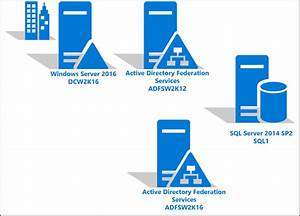 Actualizaci U00f3n A Ad Fs En Windows Server 2016 Con Sql