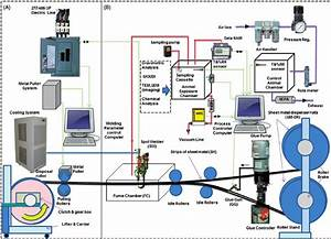 Schematic Diagram Of The Resistance Spot Welding Fume Generation And