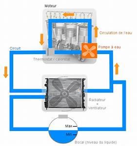 Comment Detecter Un Probleme D Injecteur : symptmes d 39 une pompe eau hs comment savoir si votre pompe e ~ Gottalentnigeria.com Avis de Voitures