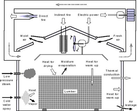industrial cl l design model to assess energy consumption in industrial lumber kilns