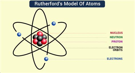 Rutherford's Model of Atoms   Ernest Rutherford Atomic Theory