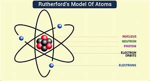 Rutherford's Model of Atoms | Ernest Rutherford Atomic Theory