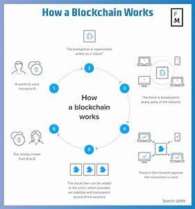 Understanding How Blockchain Works And Why It Will