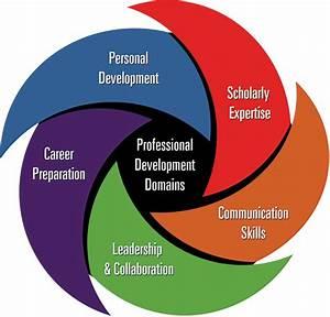 Professional De... Professional Development