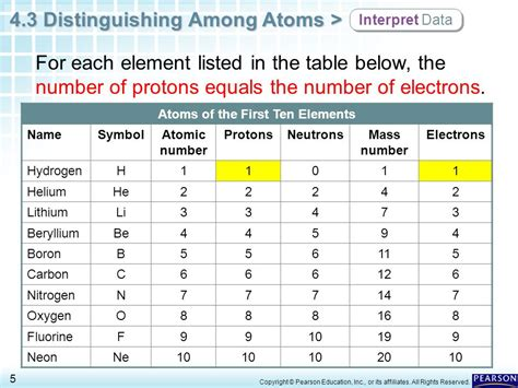 Protons In An Element by Chapter 4 Atomic Structure 4 3 Distinguishing Among Atoms