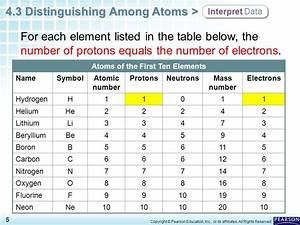 Chapter 4 Atomic Structure 4.3 Distinguishing Among Atoms ...