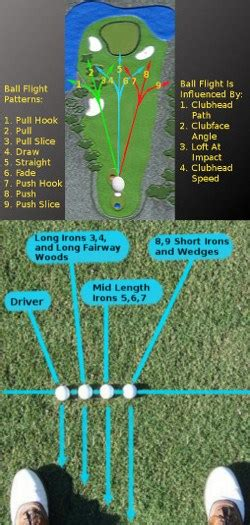 golf question   moving  ball position affect