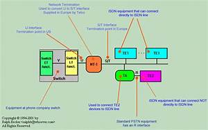 Isdn Tutorial  Interfaces